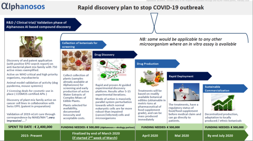 Alphanosos rapid discovery technology against COVID 19