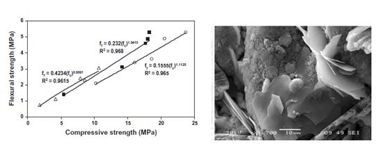 New light materials cement base with improved properties for construction and civil engineer