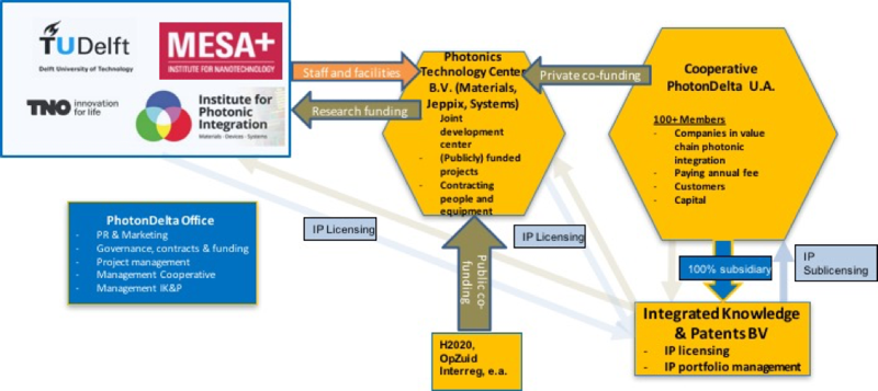 Collection of University-industry Interfacing Experiences: Photondelta BV Knowledge and IP Sharing Model