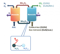 New material based on manganese oxide with gas generation and high temperature regeneration capacity