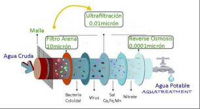 Tri-functional tanks for desalination processes