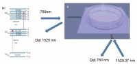 A Novel Chip-set for Autonomous Positioning, Localization and Mapping